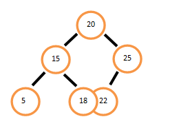 Bottom View of Binary Tree - Data Structure And Algorithms