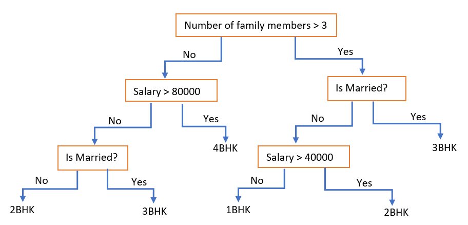 Decision Tree analysis with example - Machine Learning