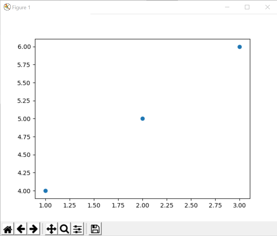 Machine Learning libraries (NumPy, SciPy, matplotlib, scikit