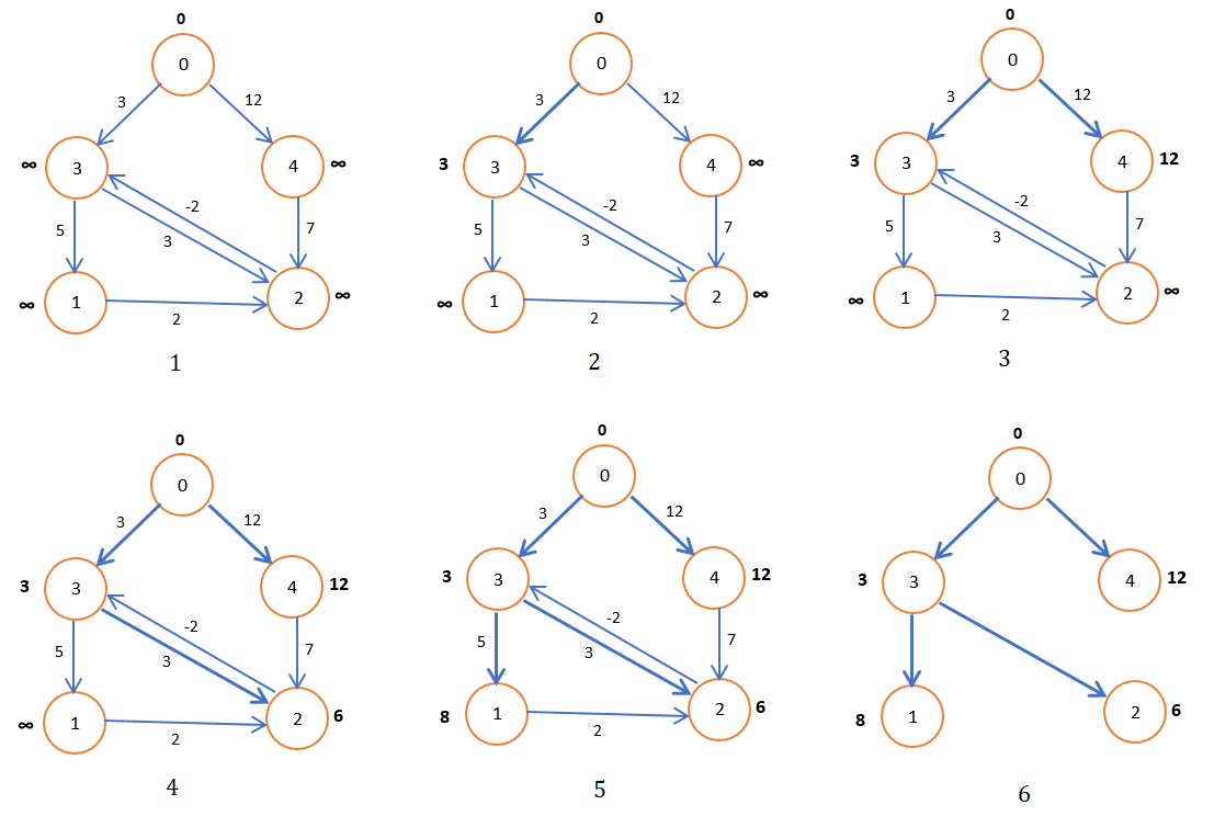 Bellman Ford Algorithm for Shortest Path
