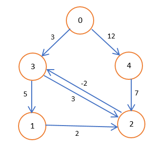Directed Graph with Cycle