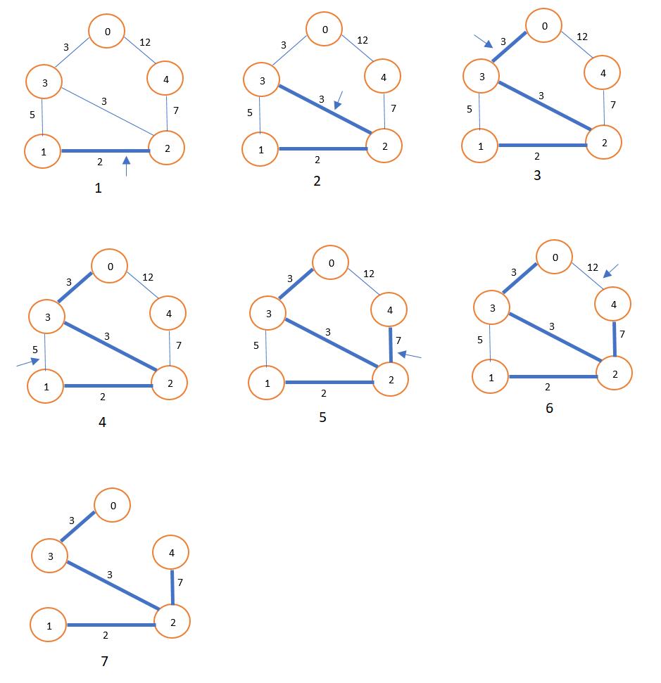 Kruskal's Algorithm for Minimum Spanning Tree (MST)