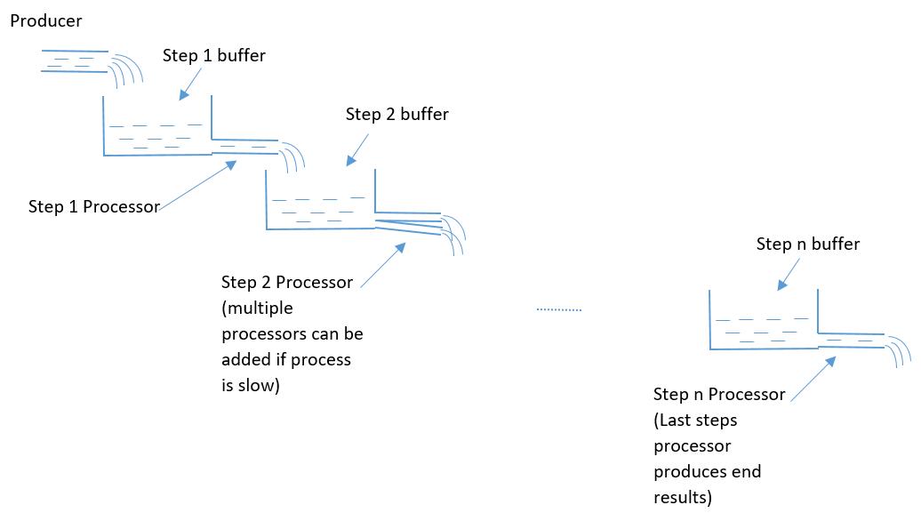 Pipeline design pattern