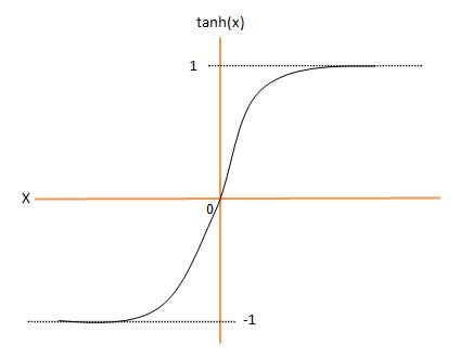 Tangent hyperbolic function