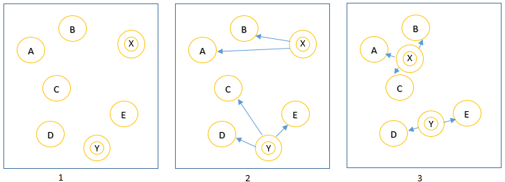 K-means clustering with python - Machine Learning - Python