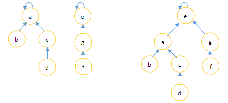 Tree Representation of Sets